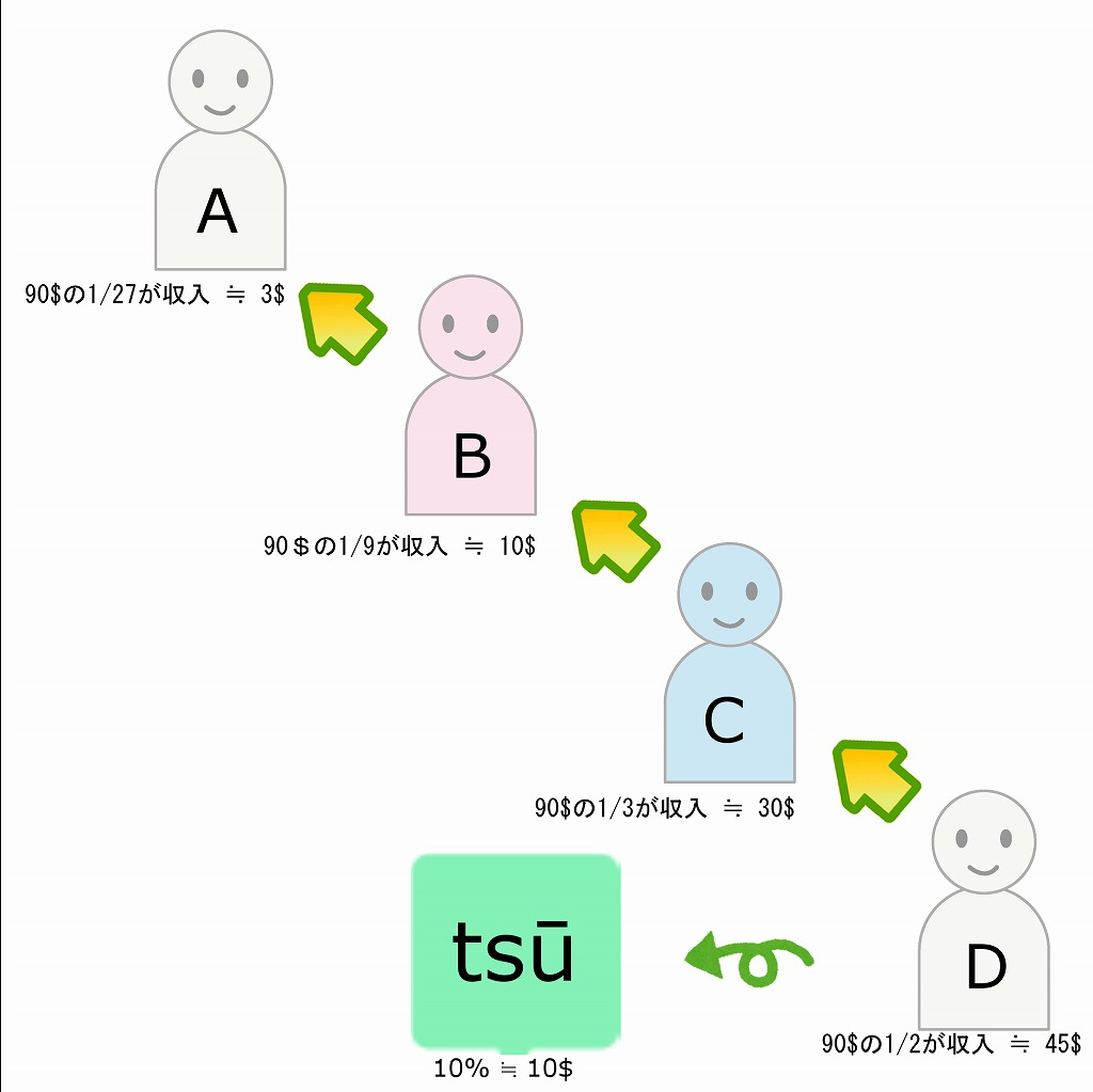 tsuの広告報酬の山分け図解