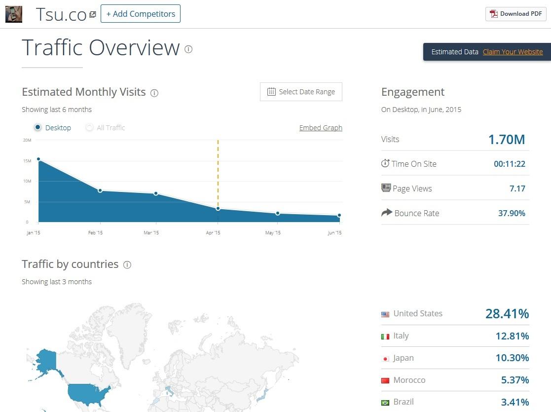 SimilarWeb アクセス統計
