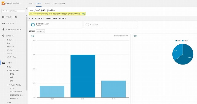 google Analytics ユーザー属性